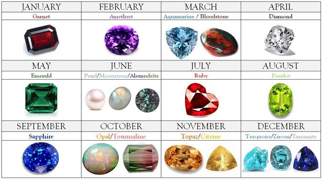 Birthday Gemstones